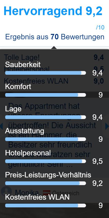 bewertung-booking-com-ferienhof-gassner-at